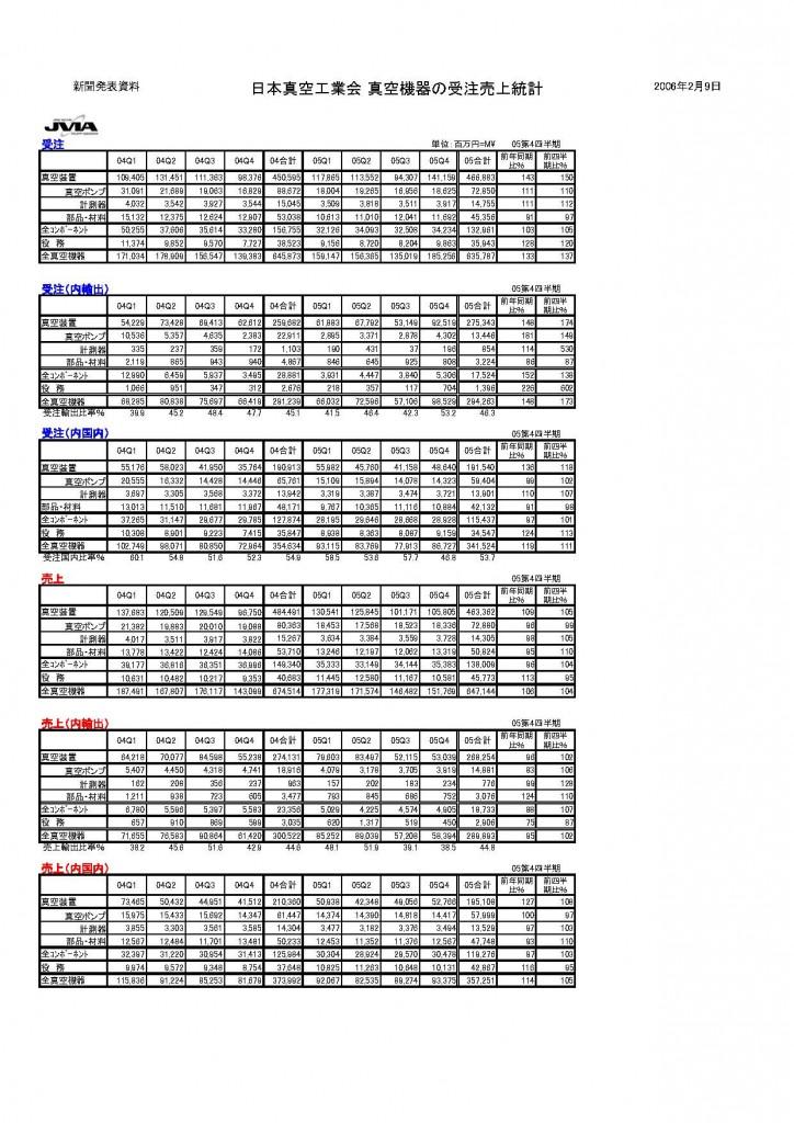 2005年年間統計発表
