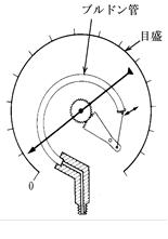 ブルドン管