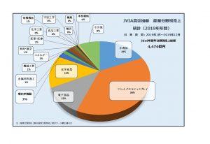 統計 円グラフ